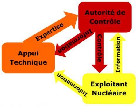 Schéma des acteurs de la sécurité nucléaire