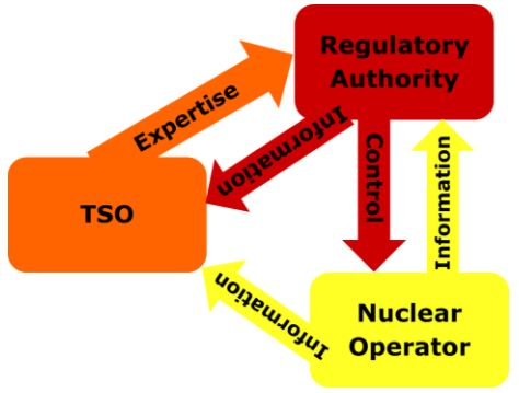 Nuclear safety actors