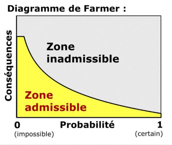 Diagramme de Farmer