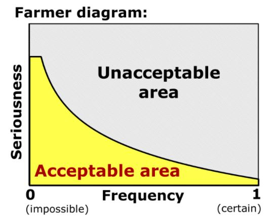 Farmer Diagram
